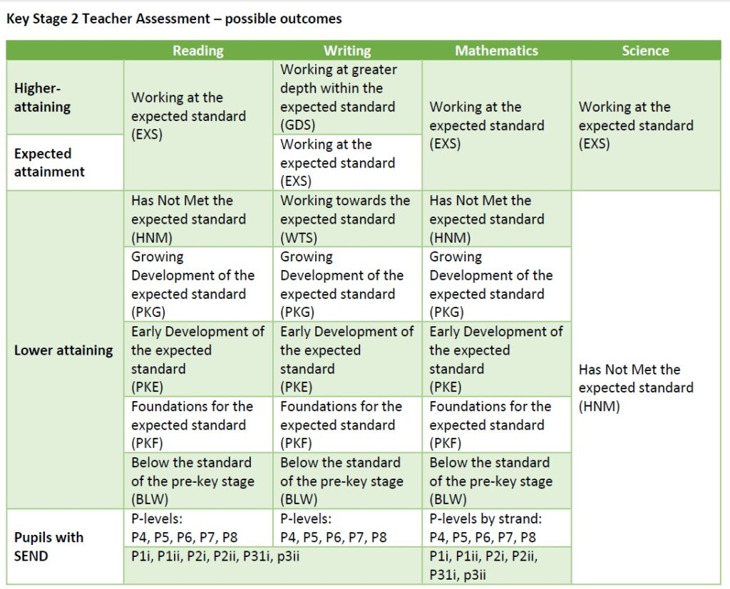 Primary leader creates tables to navigate complicated post-levels assessment