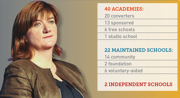 Morgan visited 40 academies but only 22 maintained schools