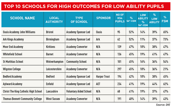 GCSE RESULTS 2015 LEAGUE TABLE SPECIAL: The schools where low ability pupils are not disadvantaged