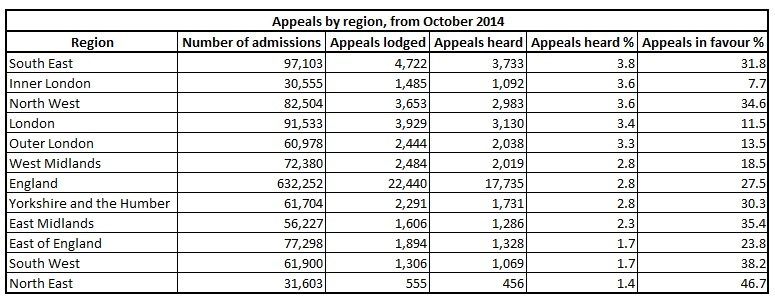 Appeals by region