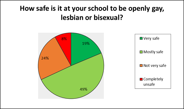 One in three pupils believe it's not safe to be openly gay, lesbian or bisexual in school