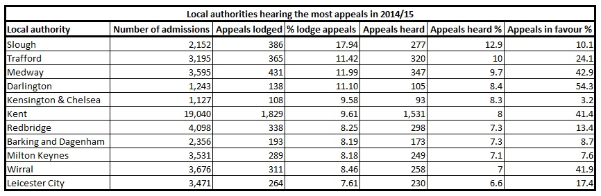 Local authority appeals