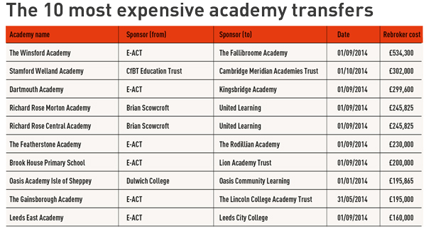 The £3m School Transfer Market: Which academies trust got what, and for how much?