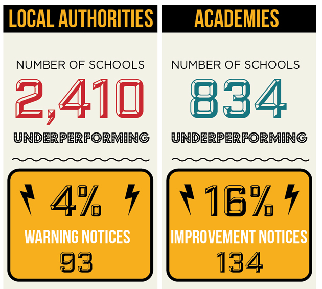 Warning notices: are local authorities acting on struggling schools?
