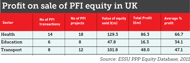 PFI FIRMS: Multi-million pound profits from 'flipping' contracts