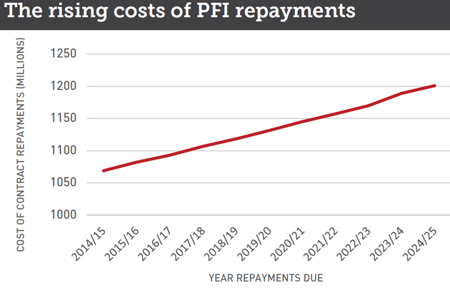PFI-repayments-table-web