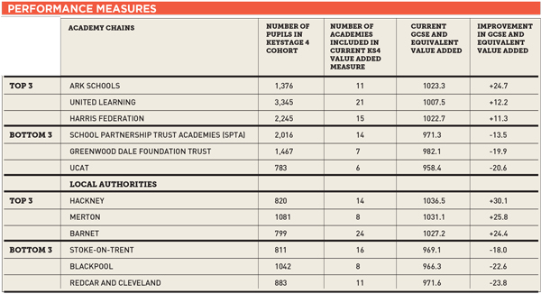 White Paper: Multi-academy trusts will be ranked in new league tables