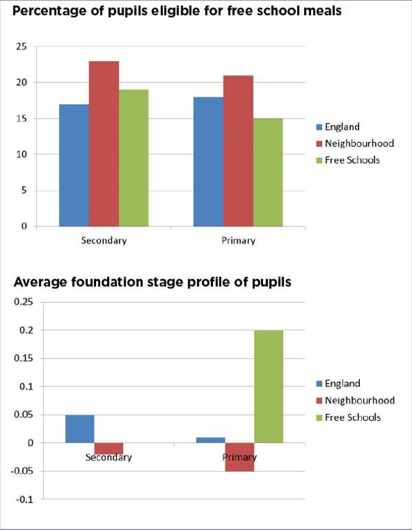 Free-schools-2-graphs
