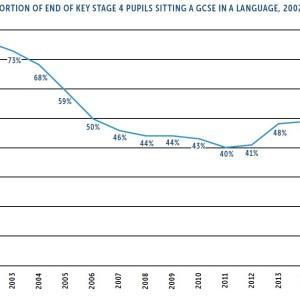 Language-trend-survey-2016-gcses