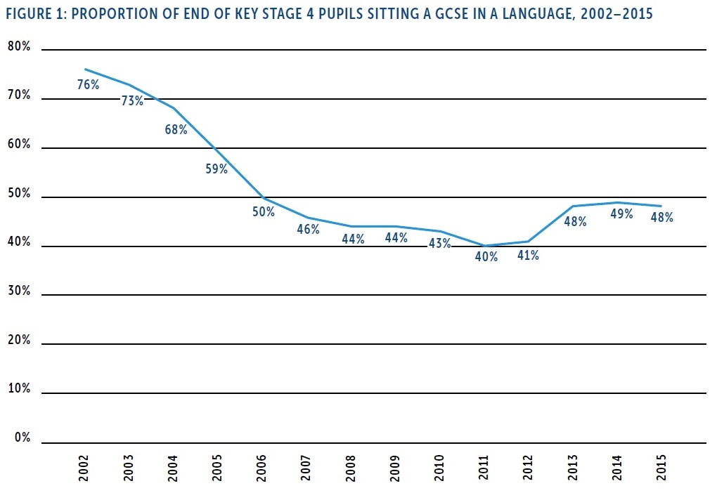 Modern foreign languages exam entries decline