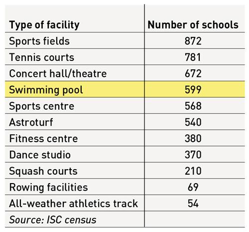 Schools-table