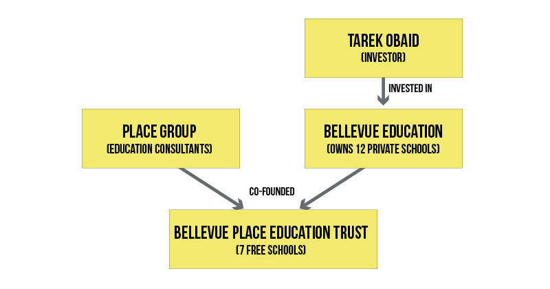 free-school-trust