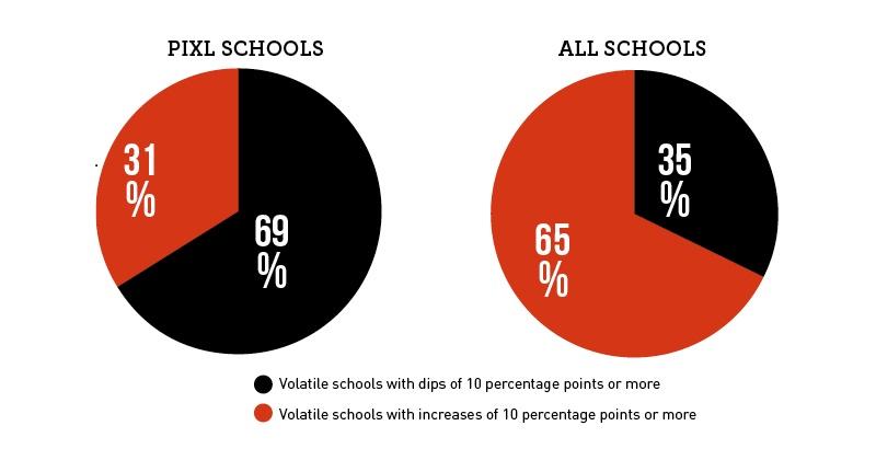 Do PiXL schools have more volatile results?
