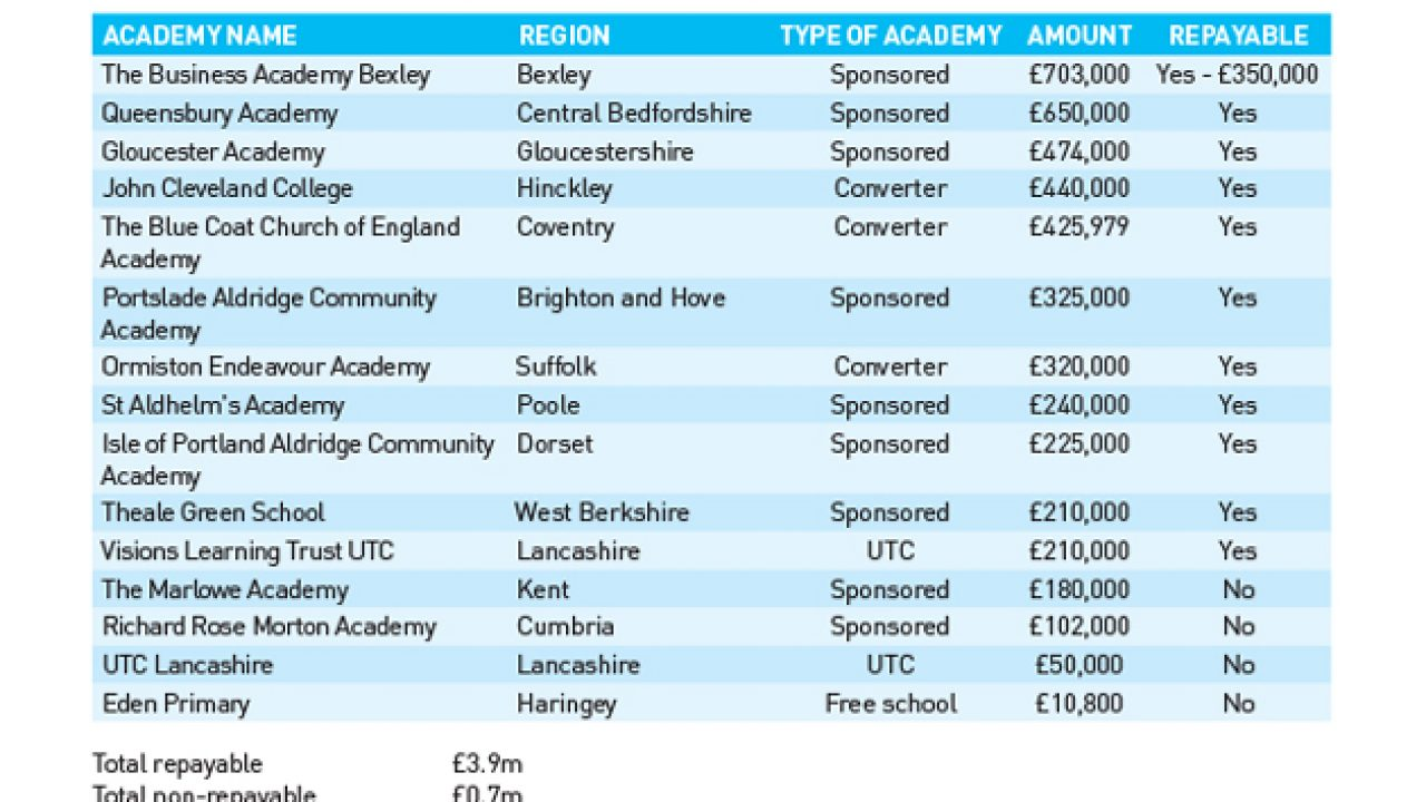 Government's £8m academy and free school bail-out