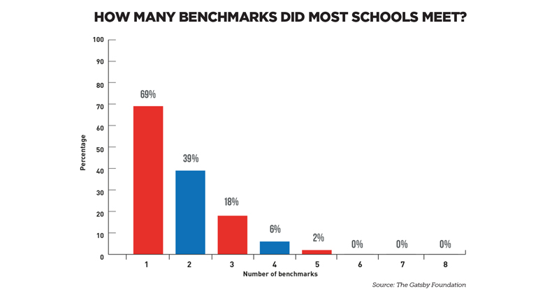Schools careers benchmarks are not accountability measure