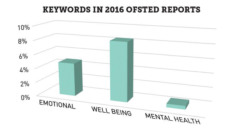 Ofsted rarely flag schools' poor mental health provision