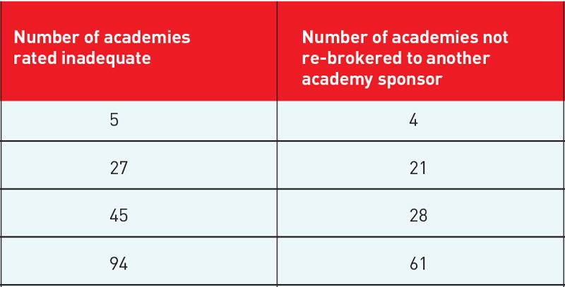 DfE fails to rebroker 70 per cent of failing academies