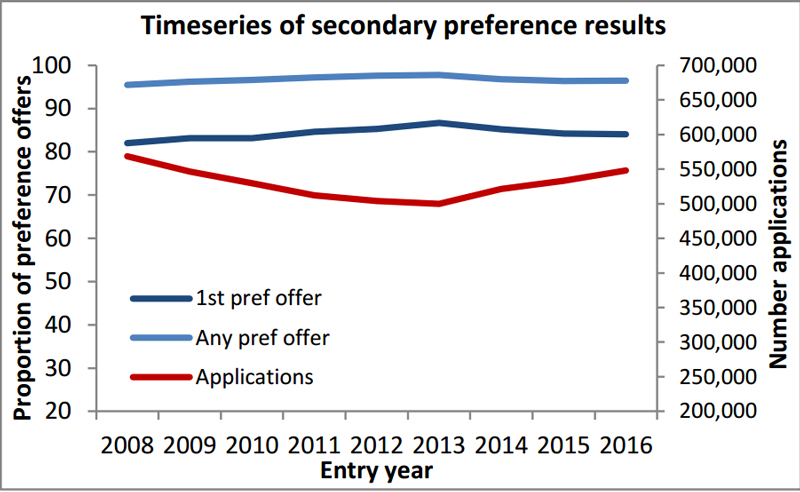 Children getting first choice secondary school place remains stable, despite rising number of applicants