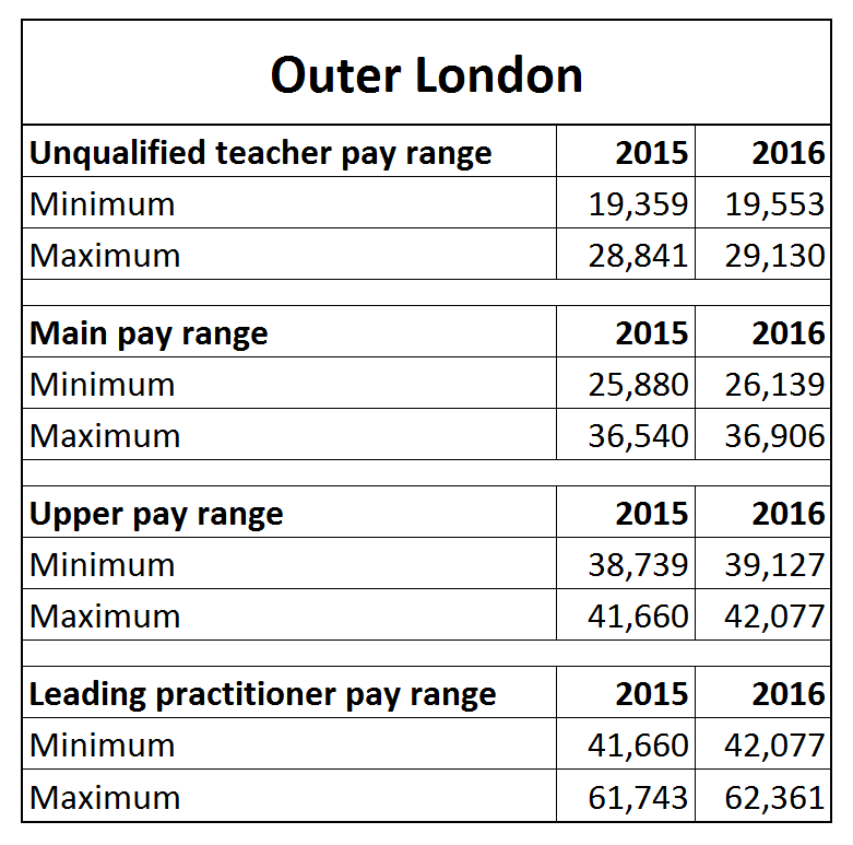 Teacher Pay Scales From September 2016