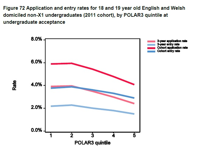 Application rate by POLAR3
