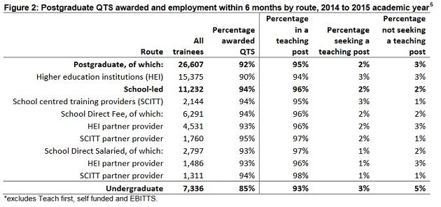 ITT - route employment