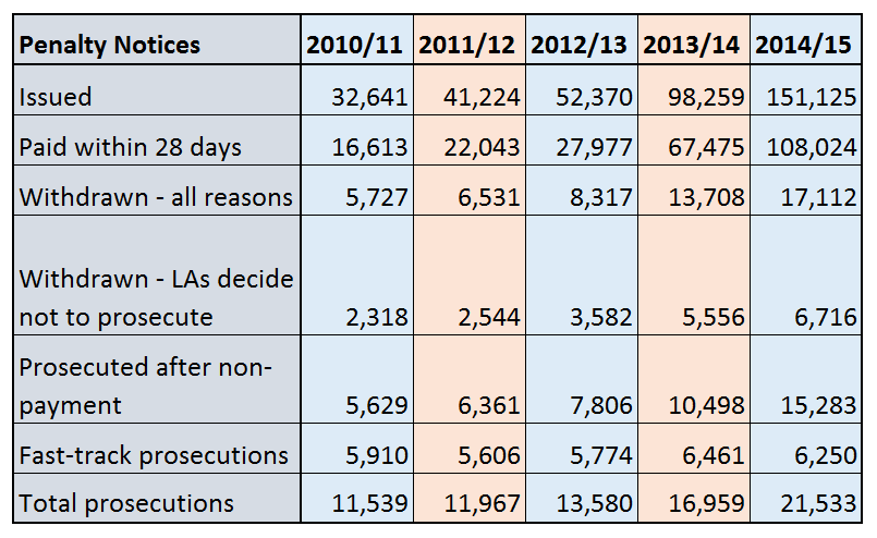 Pupil absence fines soar, but smaller proportion lead to prosecution