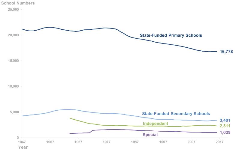 46 independent schools shut last year
