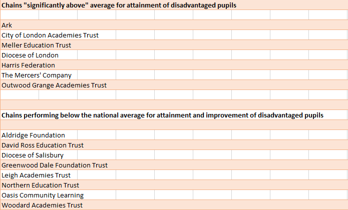 Sutton Trust analysis