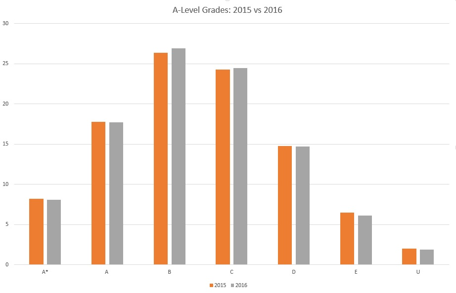 A-Level Grades 2015 vs 2016