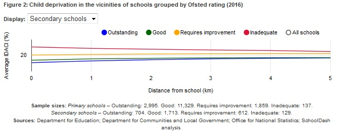 Deprivation - distance v Ofsted - secondary