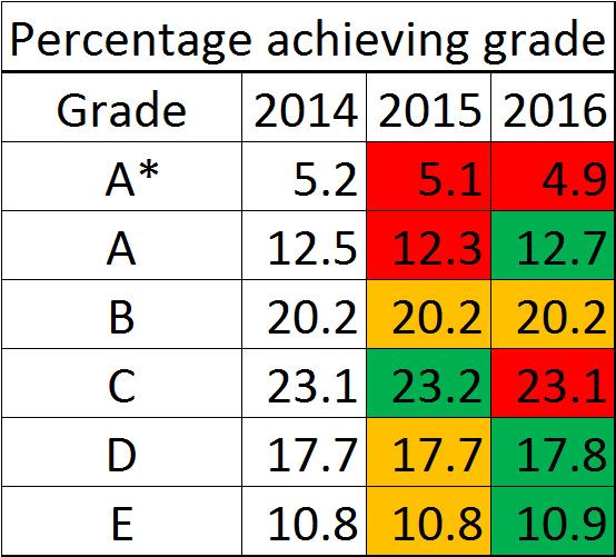 GCSE-results-2016-DT