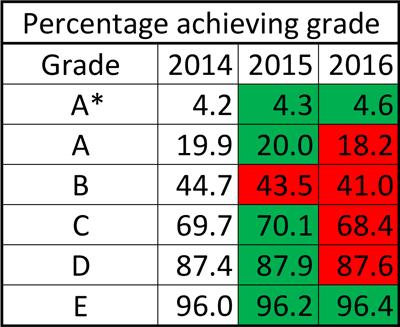 GCSE-results-2016-PE-cumul