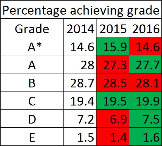 GCSE-results-2016-chemistry