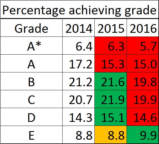 GCSE-results-2016-computing