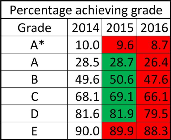 GCSE-results-2016-hist-cumul
