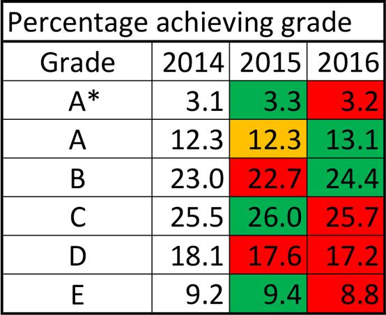 GCSE-results-2016-media-film