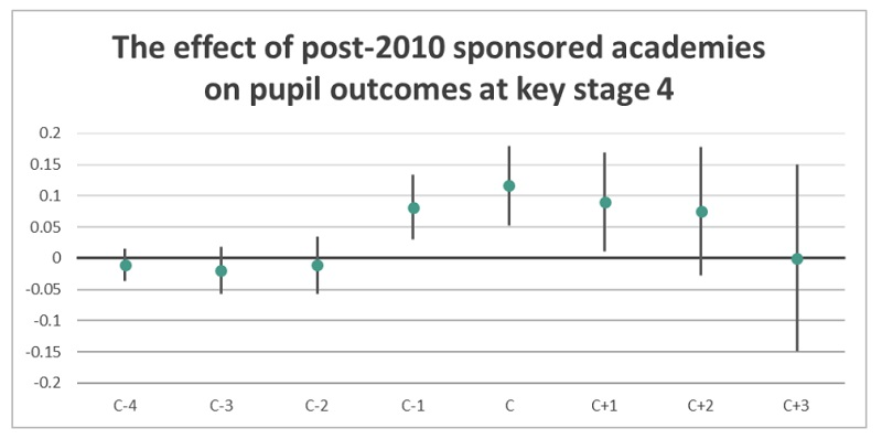 Academy results boost 'tapers away to zero', study finds