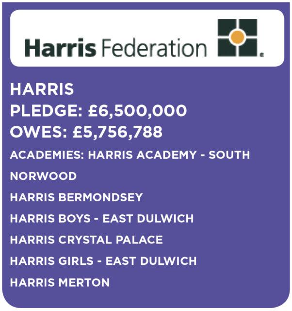 harris-federation