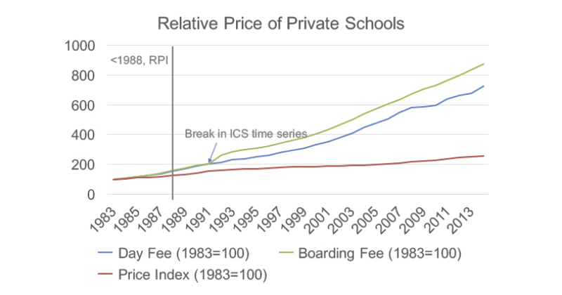 Private schools spend three times more on each pupil