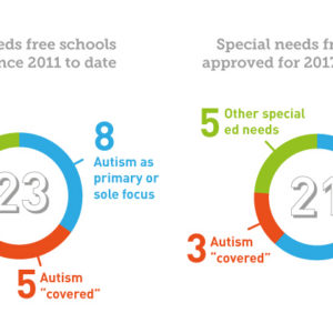 Half of new special free schools specialise in autism