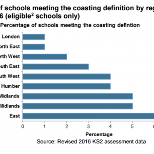 East of England has highest proportion of coasting primary schools