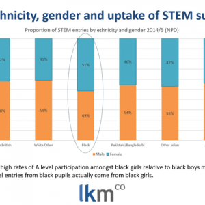 Black girls take the lead in STEM subjects