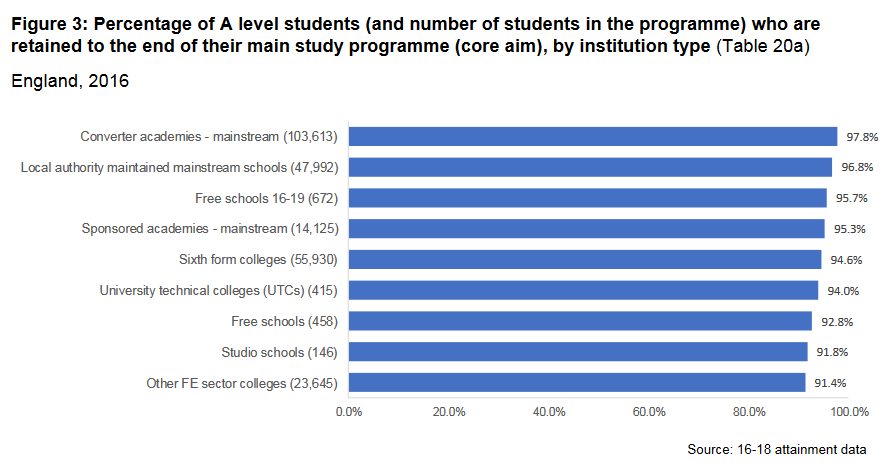 Free school A-level dropouts among highest, and 3 more findings from 16-18 league tables