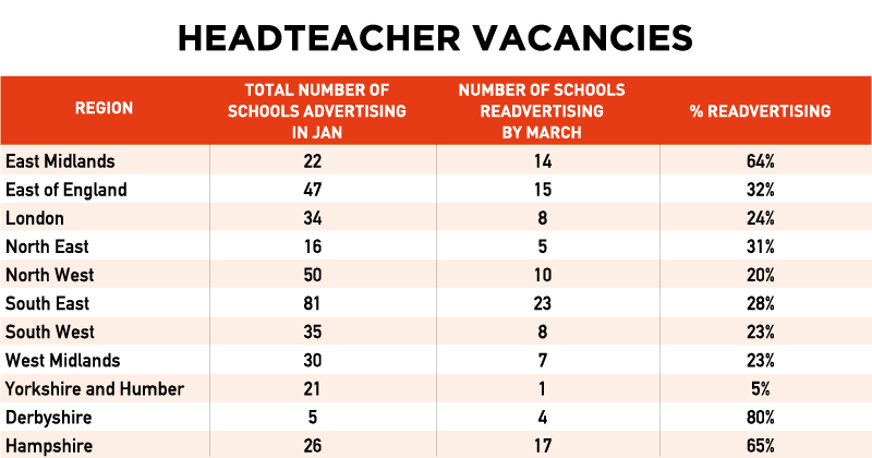 Primary schools forced to re-advertise headteacher roles