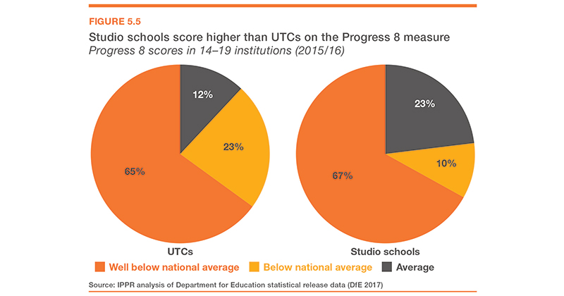 IPPR report calls for UTC changes