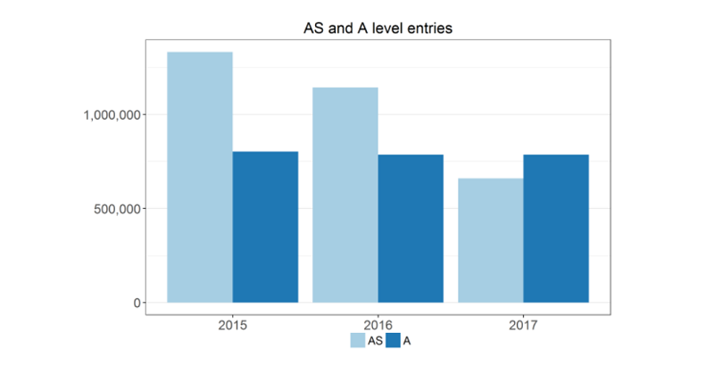 AS-level exam entries plunge by 42% after government reforms
