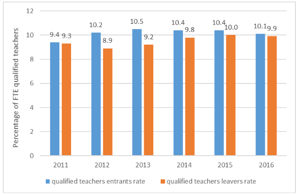 New teacher rate at lowest in five years, while school vacancies rise