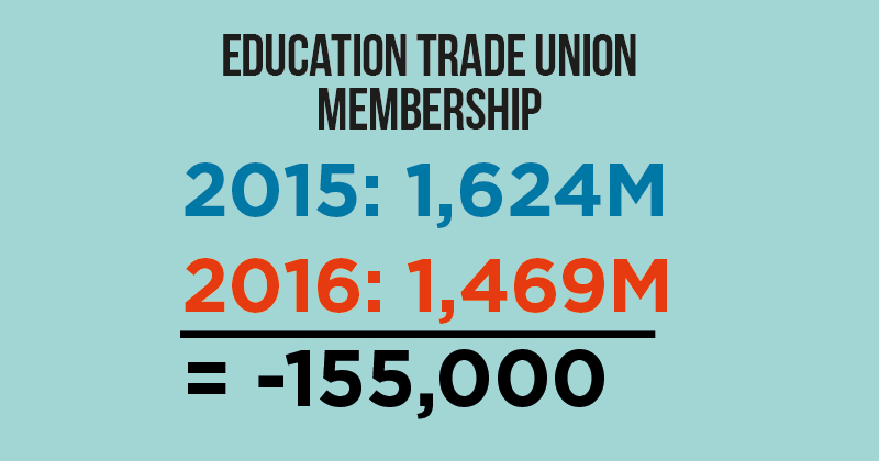 Education union membership drops to lowest point in a decade