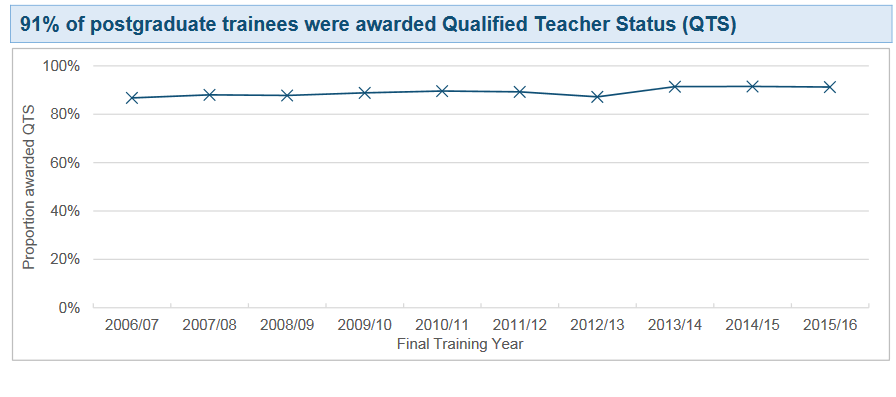More trainee teachers than ever are entering via school-led route