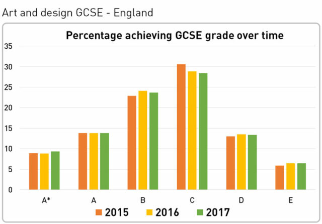 gcse results graph schoolsweek compared previous years cumulative